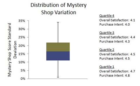 Distribution by quartile of branch mystery shop score standard deviation.