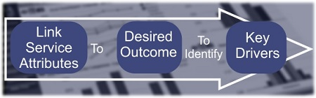 Link service attributes to desired outcome to identify key drivers of desired outcome.