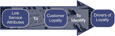 Link service attributes to customer loyalty to identify drivers of loyalty.