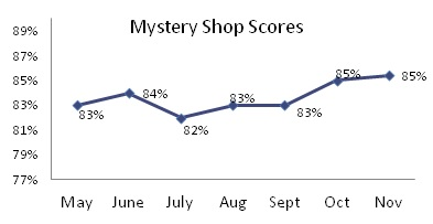 Monthly plot of mystery shop scores.