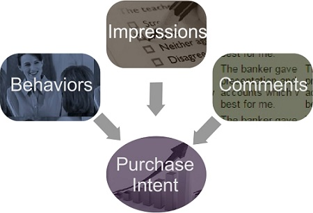 Purchase intent based approach to program design.