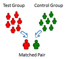 Matched-Pait Testing: Test and control groups paired for a matched pair.