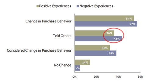 Changes in Customer Behavior Based on Experience .