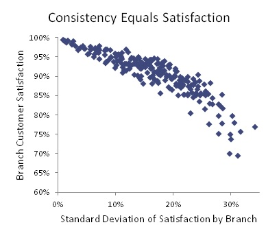 Consistency Equals Satisfaction: Branch customer satisfaction declines as the standard deviation of brnachsatisfaction increases.