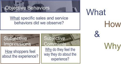 Mystery Shopping Best Practice Questionniare Design: What, How & Why.