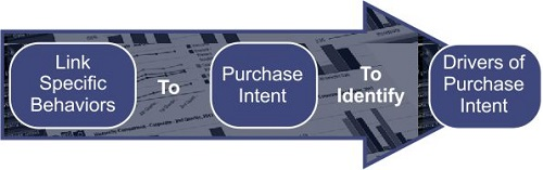 Purchase intent based approach to program design and analysis.