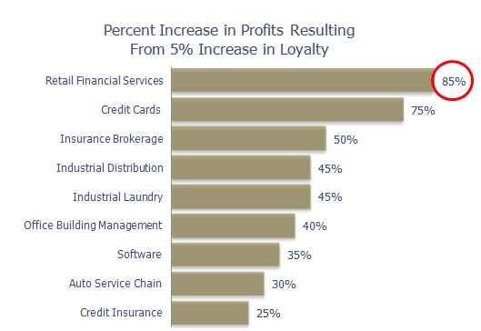 ROI from customer loyalty in retail financial services